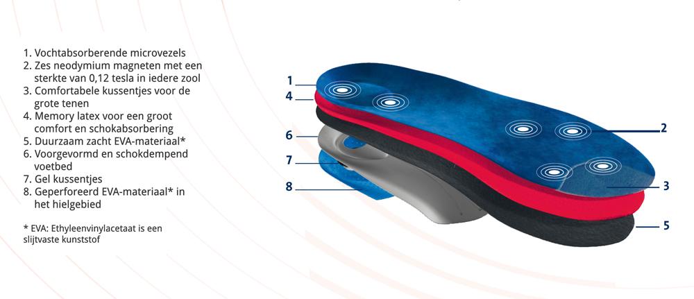 Een afbeelding van de eigenschappen van de Magnet4Go Magneetzolen van ENERGETIX
